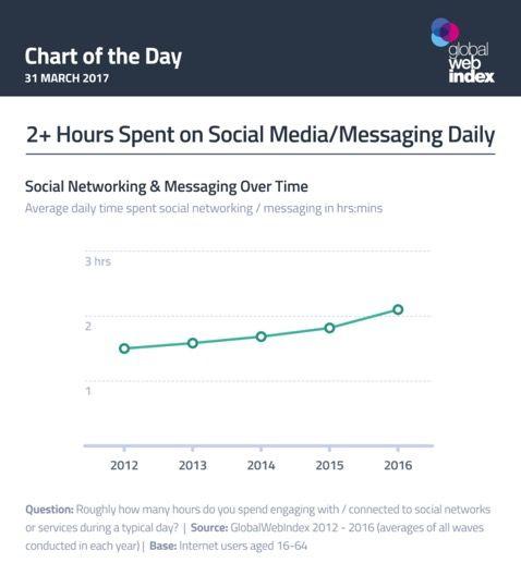 automatizacion de publicaciones en redes sociales
