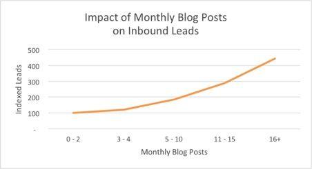 blog post inbound leads