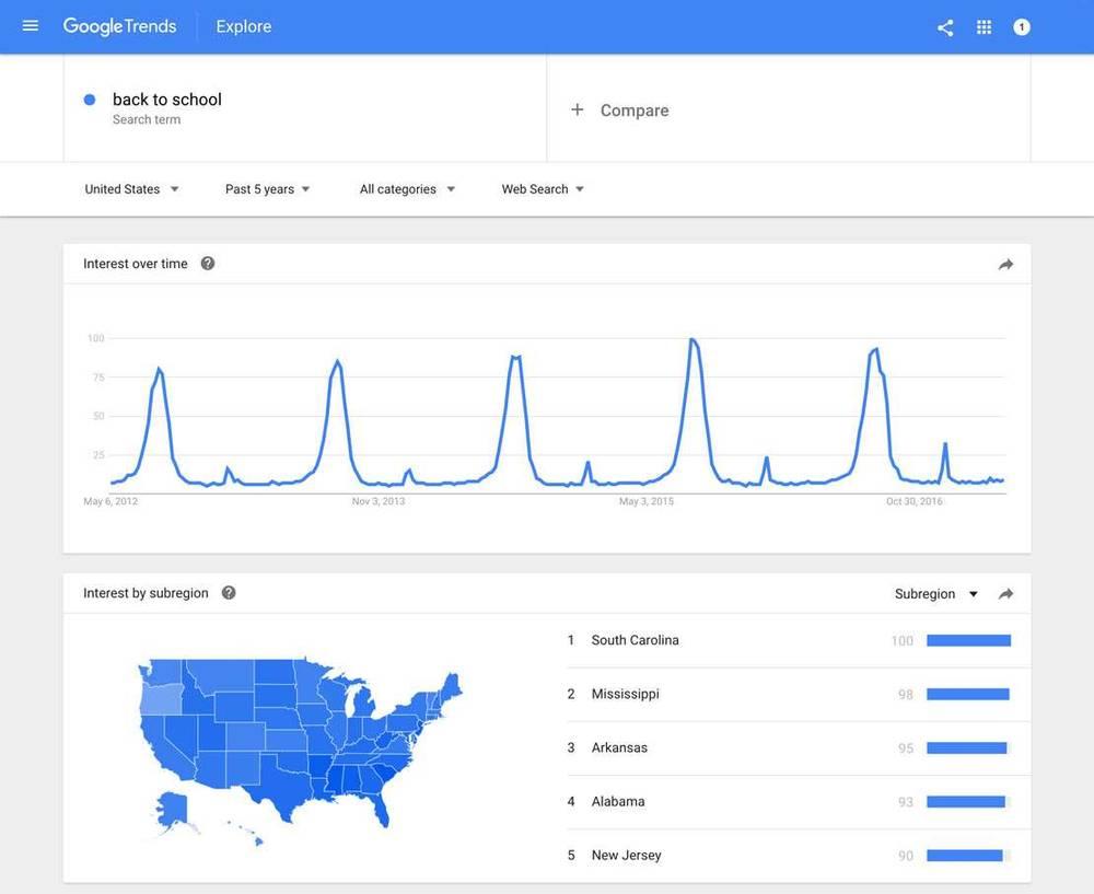 herramientas para la creación de contenidos: Google trends